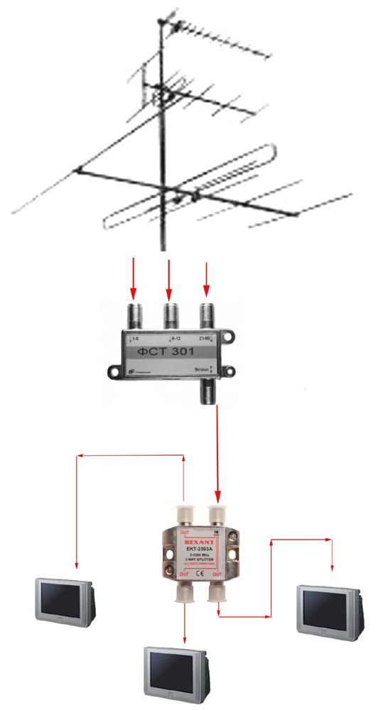 белье распределить сигнал цифровой тв антенны на квартиры термобелье